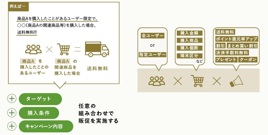 拡張版セールスキャンペーン